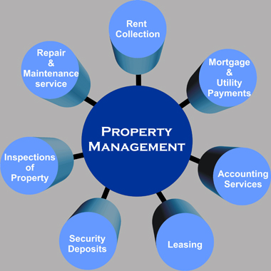 When is it time to hire a Property Manager